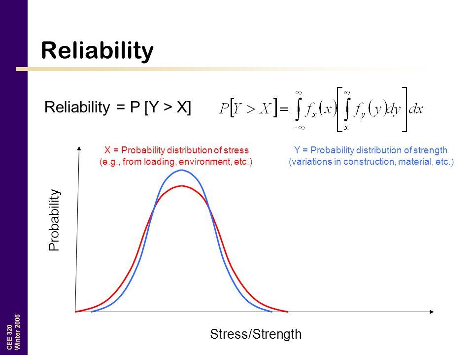 Reliability Reliability = P [Y > X] Probability Stress/Strength